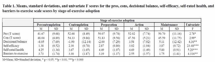 Pacific women s decisions about exercise adoption: utilising the stage-of-exercise-adoption model Pacific women s decisions about exercise adoption: utilising the stage-of-exercise-adoption model