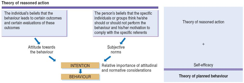 Theory of Reasoned Action & Planned Behaviour Key Features of the Stages of Change Model Deals with intentional behaviour change Views change as a process rather than