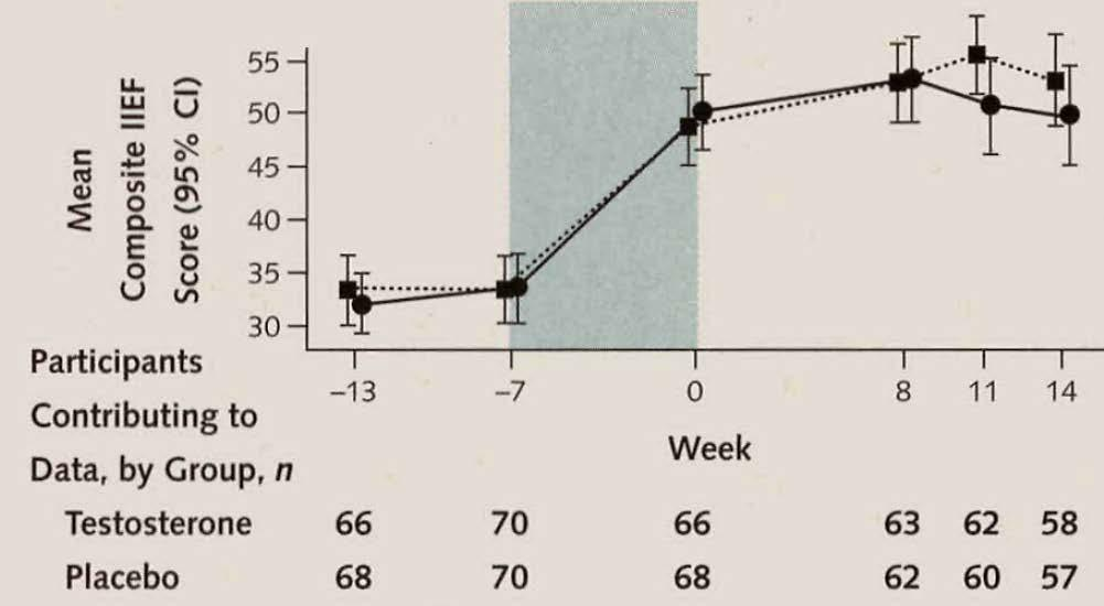 Effect of testosterone replacement on response to sildenafil citrate in men with