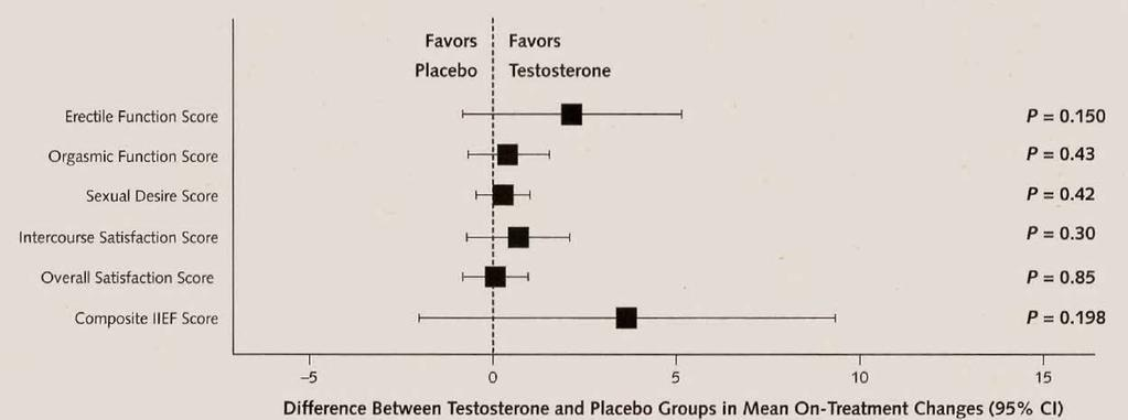addition of testosterone to a PDE5 inhibitor therapy to improve erectile response