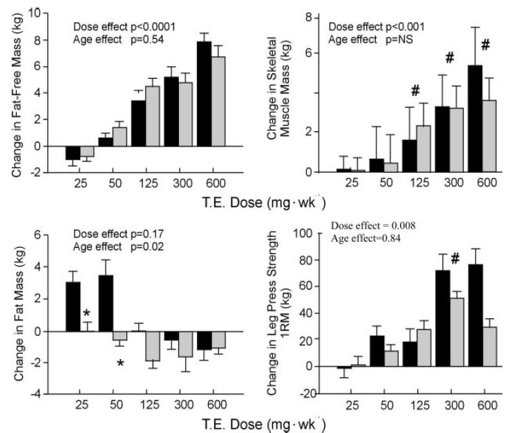 Older Men Are as Responsive as Young Men to the Anabolic Effects of Graded Doses of Testosterone on the Skeletal Muscle Changes from baseline in FFM, fat mass, leg press strength, and skeletal muscle