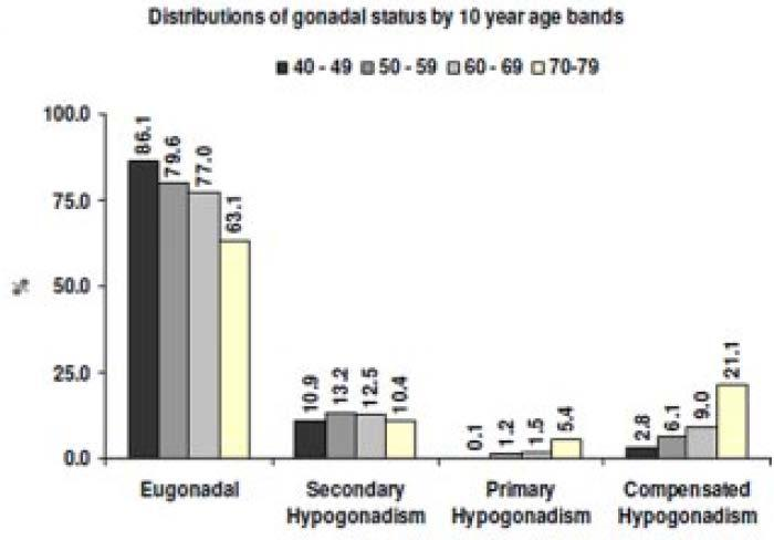 European Male Aging Study Secondary hypogonadism is more common than primary hypogonadism at all ages.