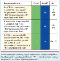 Recommendations for the Pharmacological Treatment for patients with symptomatic HFrEF (NYHA Class II-IV) Gerasimos Filippatos, et al, 2016 ESC Guidelines for the diagnosis and treatment of acute and