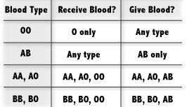 antibodies upon transfusion.