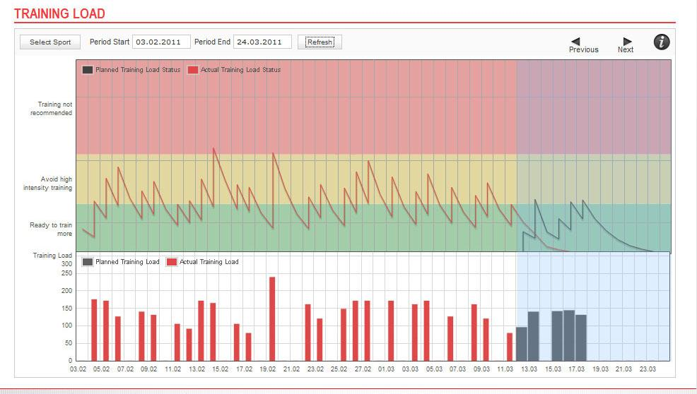TRAINING LOAD WHY SHOULD I MONITOR MY CUMULATIVE TRAINING LOAD?
