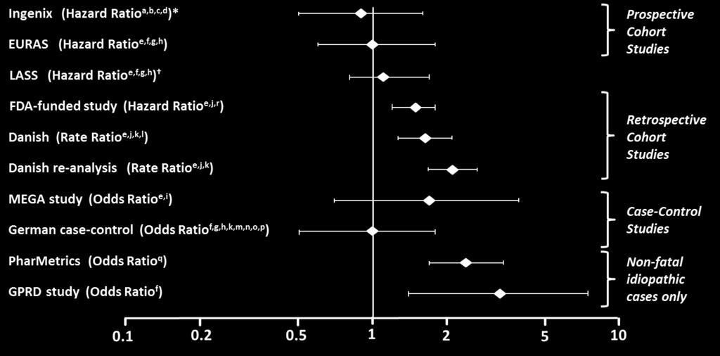 Figure 1: VTE Risk with Yasmin Relative to LNG-Containing COCs (adjusted risk # ) Risk ratios displayed on logarithmic scale; risk ratio < 1 indicates a lower risk of VTE for DRSP, > 1 indicates an