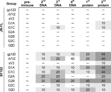 VOL. 81, 2007 ENGINEERED gp120 ENGRAFTED WITH 4E10 EPITOPE 4277 TABLE 2.