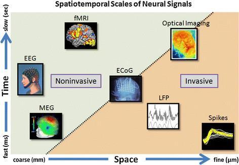 CHAPTER 5. Detecting the retrieval of long-term memories on a EEG signal 1.