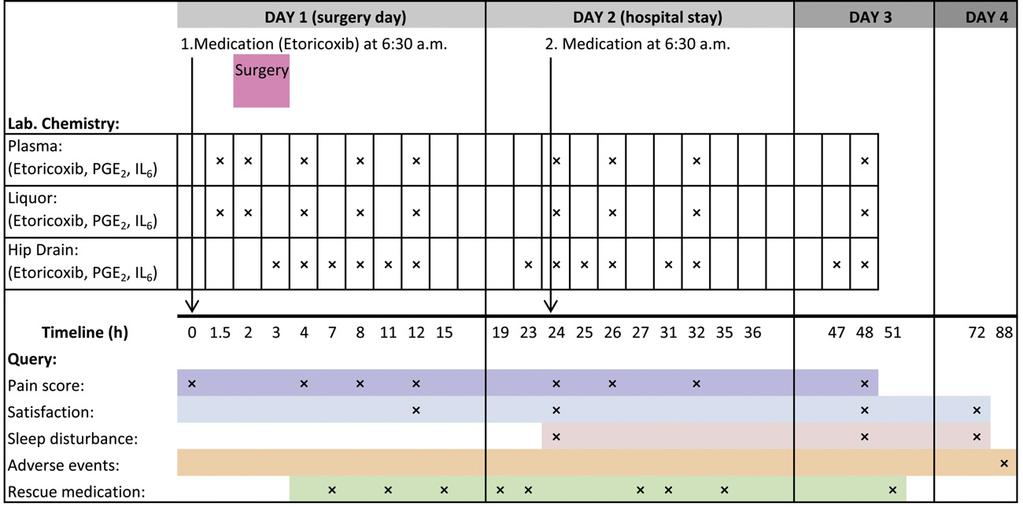 Etoricoxib in surgical pain B. Renner et al. Figure 1 Study time schedule with four data recording days. Medication time on surgery day was set as time 0 h.