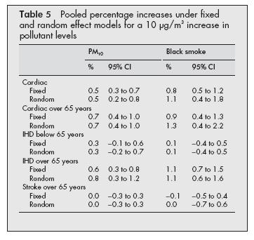 Table 5 of the article (above) gives the pooled results for a 10 µg/m 3 increase in PM 10 or BS. The percent increase of cardiac admissions for a 10 µg/m 3 increase was 0.5% (0.3, 0.