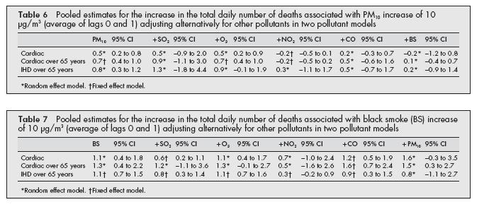 Although in the titles of Tables 6 and 7 the term total daily number of deaths appears, the results likely refer to hospital admissions, as written in the text (mortality data were not presented in