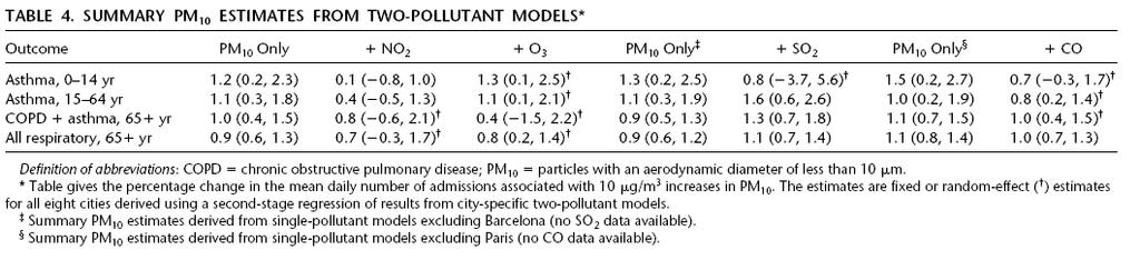 Two-pollutant models were also fitted for PM 10 (Table 4 of the paper, below).