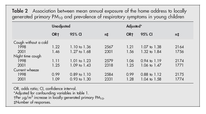 The prevalence of symptoms was first evaluated cross-sectionally in the two surveys (Table 2 of the paper, above).