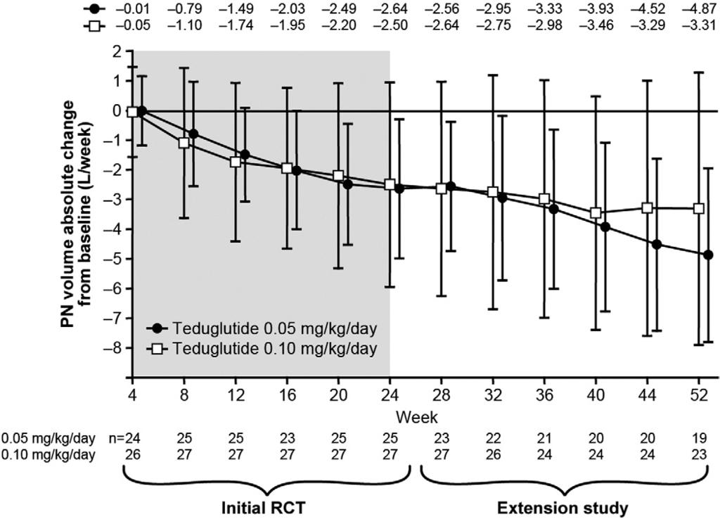 820 O KEEFE ET AL CLINICAL GASTROENTEROLOGY AND HEPATOLOGY Vol. 11, No. 7 Figure 2. Mean reduction in parenteral support over 52 weeks for the 2 dose levels of teduglutide.
