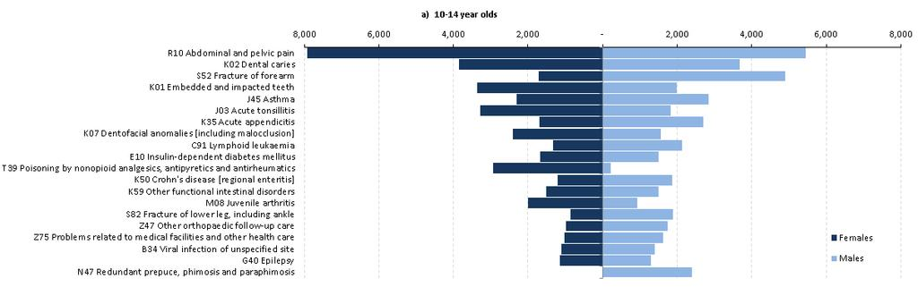 Charts 1 a-b: 20 Most Common Primary Diagnosis Codes for Finished Consultant Episodes for 10-14 and 15-19 year olds by gender, July 2012 to June 2013, Provisional Table A2 shows the most common