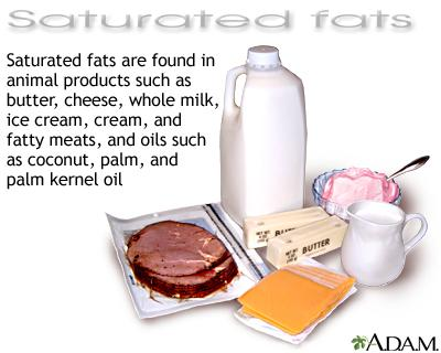 Saturated Fats Fat molecule that are saturated with hydrogen molecules Typically solid at room