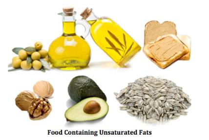 Unsaturated Fats One or more double bond in the fatty acid chain Monounsaturated = 1 double bond