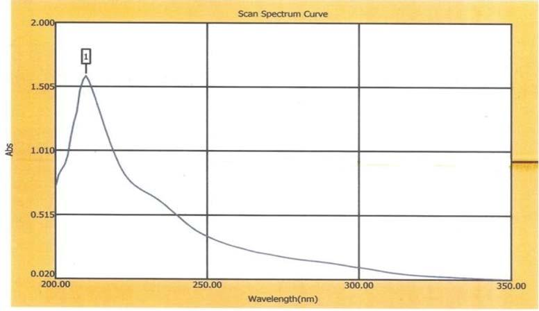 127 Figure 3: U. V. Spectrum of Amber-e-Ash-hab U.V. Spectroscopic Studies The U V spectrum of Amber shows a characteristic peak at 210nm due to an absorbance of 1.