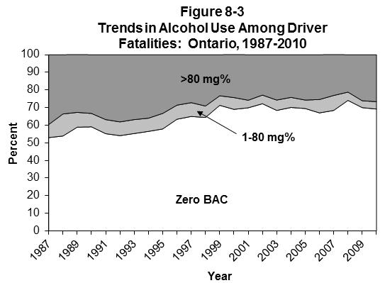 ONTARIO Table 8-5 Alcohol Use Among Fatally Injured Drivers: Ontario, 1987-2010 Number of Drivers Drivers Grouped by BAC (mg%) YEAR Drivers* Tested (% Total) Zero (% Tested) 1-80 (% Tested) >80 (%