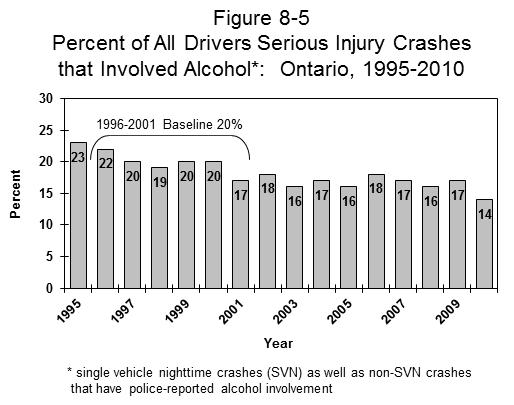 ONTARIO Table 8-7 Number and Percent of All Drivers in Serious Injury Crashes * that Involved Alcohol: Ontario, 1995-2010 Year Number of Alcohol Related Drivers Number % 1995 6800 1538 (22.