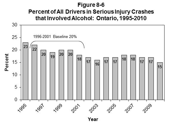 ONTARIO Table 8-8 Number and Percent of All Drivers* in Serious Injury Crashes ** that Involved Alcohol: Ontario, 1995-2009 Year Number of Alcohol Related Drivers Number % 1995 6568 1504 (22.