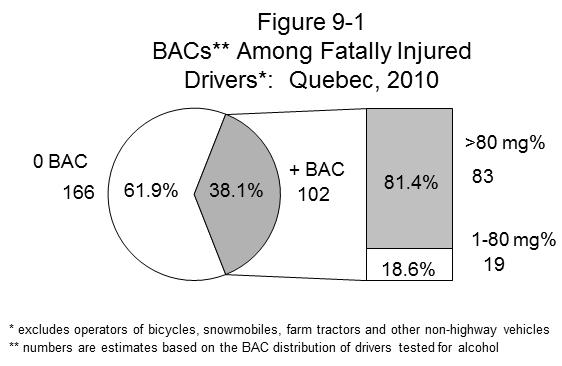 QUEBEC the seven drivers who were positive for alcohol had BACs in excess of the legal limit.