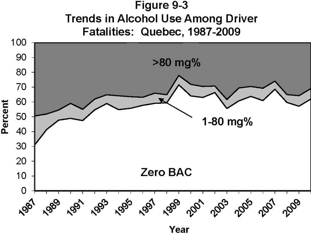 QUEBEC Table 9-5 Alcohol Use Among Fatally Injured Drivers: Quebec, 1987-2010 Number of Drivers Drivers Grouped by BAC (mg%) YEAR Drivers Tested (% Total) Zero (% Tested) 1-80 (% Tested) >80 (%