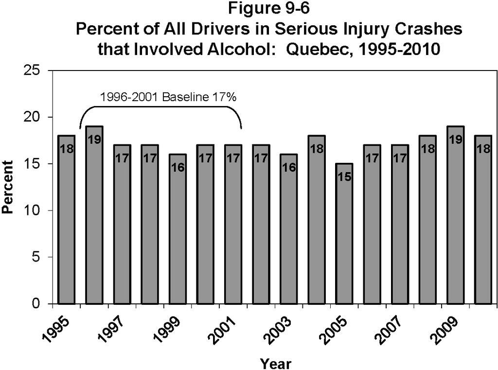 QUEBEC Table 9-8 Number and Percent of All Drivers* in Serious Injury Crashes ** that Involved Alcohol: Quebec, 1995-2010 Year Number of Alcohol Related Drivers Number % 1995 5526 979 (17.