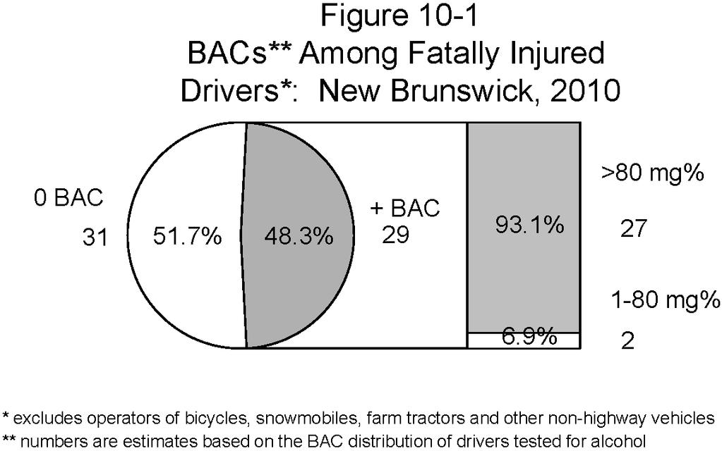 NEW BRUNSWICK who was positive for alcohol had a BAC above the legal limit. The final column expresses the number of drivers with illegal BACs as a percent of all drivers with BACs over the limit.