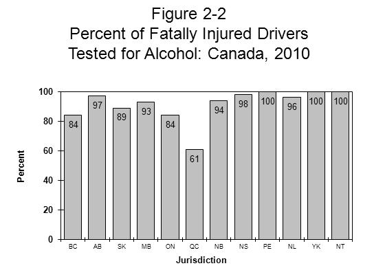 DATA SOURCES AND INDICATORS Testing rates for alcohol. The inclusion of objective data on the presence of alcohol among traffic victims represents an important feature of the Fatality Database.