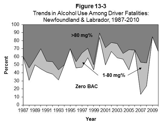 NEWFOUNDLAND AND LABRADOR Table 13-5 Alcohol Use Among Fatally Injured Drivers: Newfoundland & Labrador, 1987-2010 Number of Drivers Drivers Grouped by BAC (mg%) YEAR Drivers* Tested (% Total) Zero