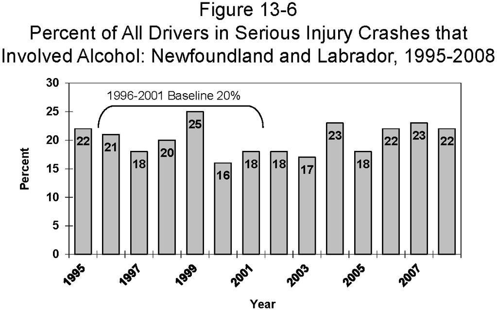 NEWFOUNDLAND AND LABRADOR alcohol-involved