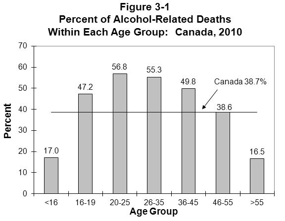 CANADA 3.1.1 Victim age. Of all the people who died in alcohol-related crashes (see last column of Table 3-1), 21.1% were aged 20-25; 19.8% were aged 26-35; 17.3% were aged 36-45; 15.