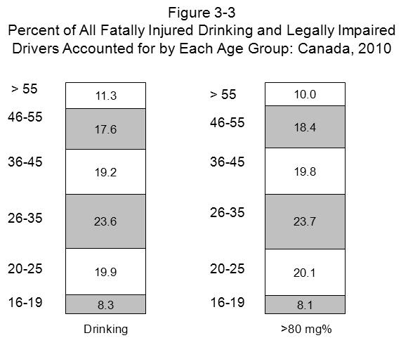 CANADA 3.2.1 Age differences. Figures 3-3 and 3-4 summarize the data from Table 3-2 for the various age groups. Figure 3-3 shows the percent of all drinking drivers accounted for by each age group.