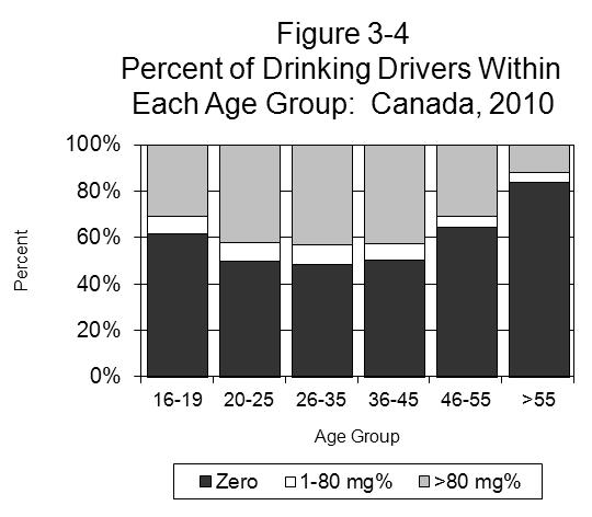 CANADA Of all the fatally injured drinking drivers, 23.6% were aged 26-35; 19.9% were aged 20-25; 19.2% were aged 36-45; 17.6% were aged 46-55; and 11.3% were over age 55.