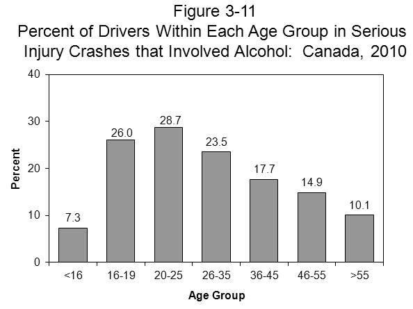 CANADA 3.4.1 Driver age. Of all the drivers involved in alcohol-related serious injury crashes, 22.5% were aged 26-35; 20.9% were aged 20-25; and 15.4% were aged 36-45.