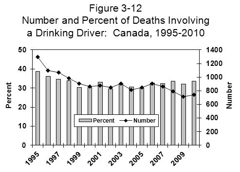CANADA First deaths that occur in crashes that involve a drinking pedestrian are not necessarily classified as alcohol-related deaths.
