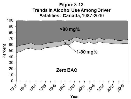 CANADA By contrast, the number of fatally injured drivers with zero BAC has fluctuated over this 24- year period, from 807 in 1987 to a high of 1,009 in 1999.