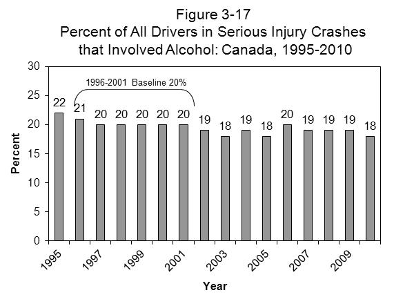 CANADA Table 3-11 Number and Percent of All Drivers 1 in Serious Injury Crashes that Involved Alcohol 2 : Canada 3, 1995-2010 Year Number of Alcohol Related Drivers Number % 1995 18043 3918 (21.