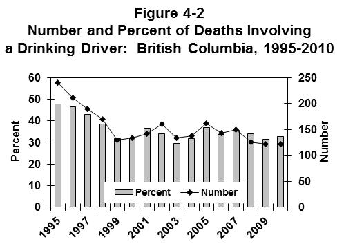 BRITISH COLUMBIA Table 4-4 Number* and Percent of Motor Vehicle Deaths** Involving a Drinking Driver: British Columbia, 1995-2010 Year Number of Alcohol-Related Deaths Deaths Number % of total 1995