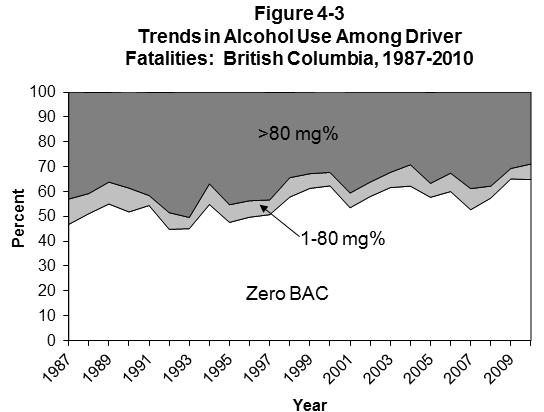 BRITISH COLUMBIA Table 4-5 Alcohol Use Among Fatally Injured Drivers: British Columbia, 1987-2010 Number of Drivers Drivers Grouped by BAC (mg%) YEAR Drivers* Tested (% Total) Zero (% Tested) 1-80 (%