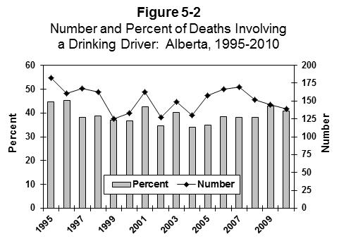ALBERTA As shown in the figure, the number of deaths in crashes that involved a drinking driver generally decreased from a high of 182 in 1995 to a low of 125 in 1999.