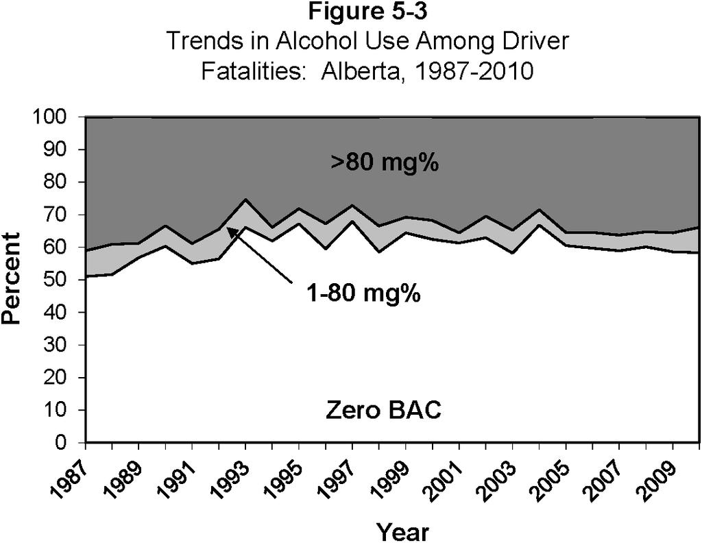 ALBERTA When compared to the 1996-2001 baseline period, the percentage of fatally injured drivers with zero BACs in 2010 decreased by 6.5% (from 62.3% to 58.3%).