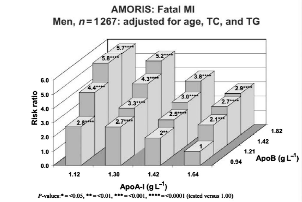 The apob/apoa-i ratio: a strong, new risk factor for cardiovascular disease and a target for
