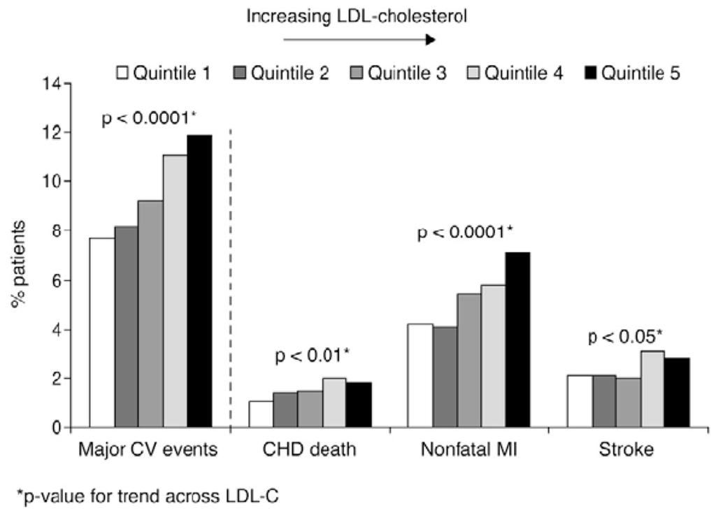 Safety and Efficacy of Atorvastatin-Induced Very Low-Density Lipoprotein Cholesterol Levels in Patients With Coronary