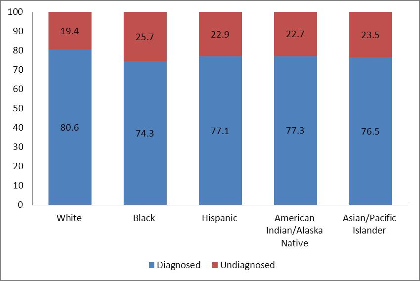Percentage of MSM with diagnosed and undiagnosed HIV infection, 2008 United States Chen et al.