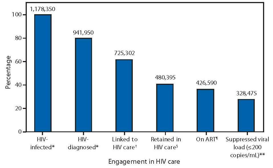 Number of persons with HIV engaged in selected stages of the continuum of HIV care United States 100% 80% 62%