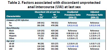 Behavior Among MSM, race/ethnicity, age, not associated with having UAI with a partner