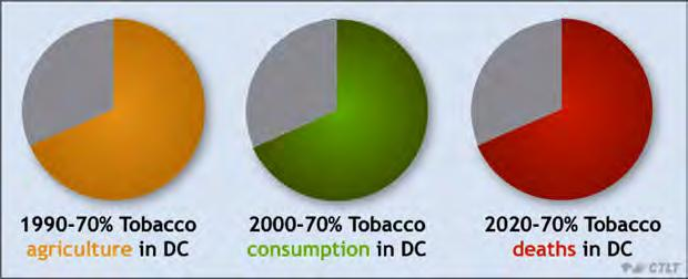 The Global Tobacco Health Burden 70% of tobacco deaths in the 2020s will be in