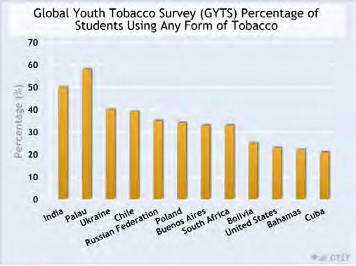 Global Youth Tobacco Survey